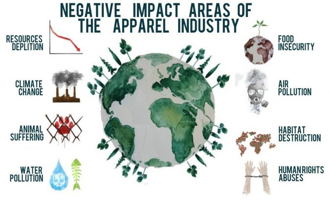 negative impact areas of the apparel industry 676x447 1 e1632578717708